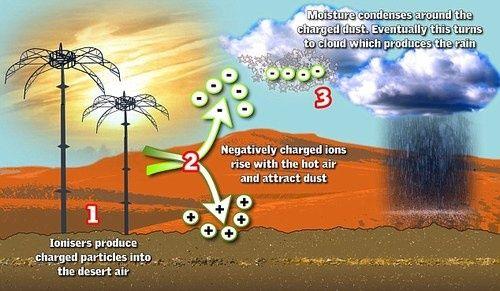 Принцип действия системы компании Meteo Systems
